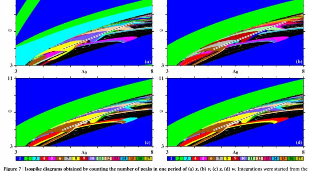 COLÓQUIO (24/07/2015): Algumas surpresas sobre a organização de oscilações em sistemas complexos  (Prof. Dr. Jason Gallas – Universidade Federal da Paraíba)
