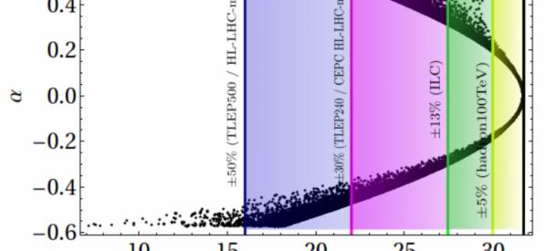 COLÓQUIO (25/09/2015): Is a Higgs of 125GeV of mass supported by supersymmetry?  (Prof. Dr. Carlos Antônio de Sousa Pires – Universidade Federal da Paraíba)